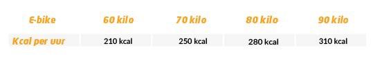 Calorieverbruik per uur