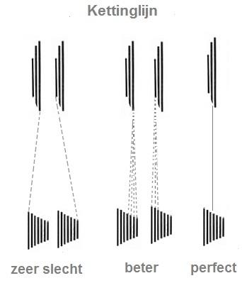Schematische weergave juiste kettinglijn