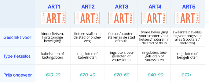 Tabel art-certificering
